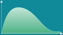 Continuous Chi-Squared Distribution graph