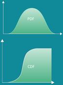 Continuous Logistic Distribution graph