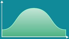 Continuous Students' T-Distribution graph