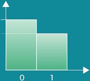 Discrete Bernoulli Distribution graph