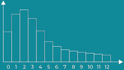 Discrete Poisson Distribution graph